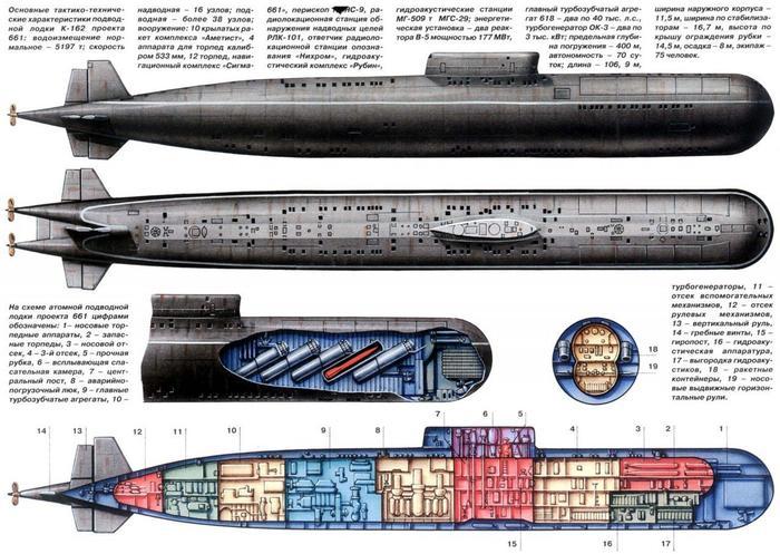 титановый корпус атомной подводной лодки